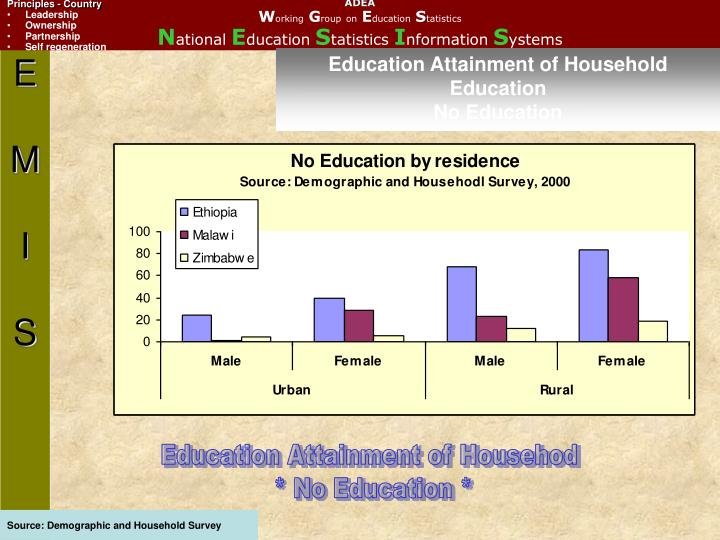 Education Attainment of Household Education