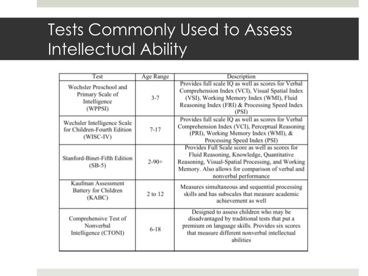 Tests Commonly Used to Assess Intellectual Ability