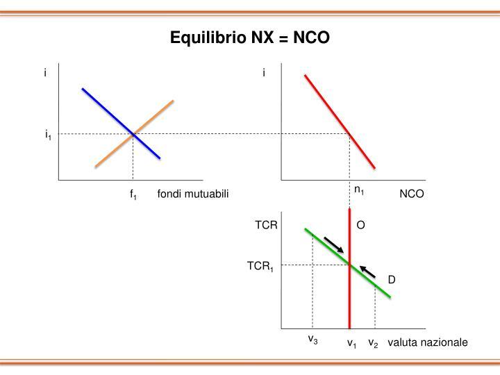 Equilibrio NX = NCO