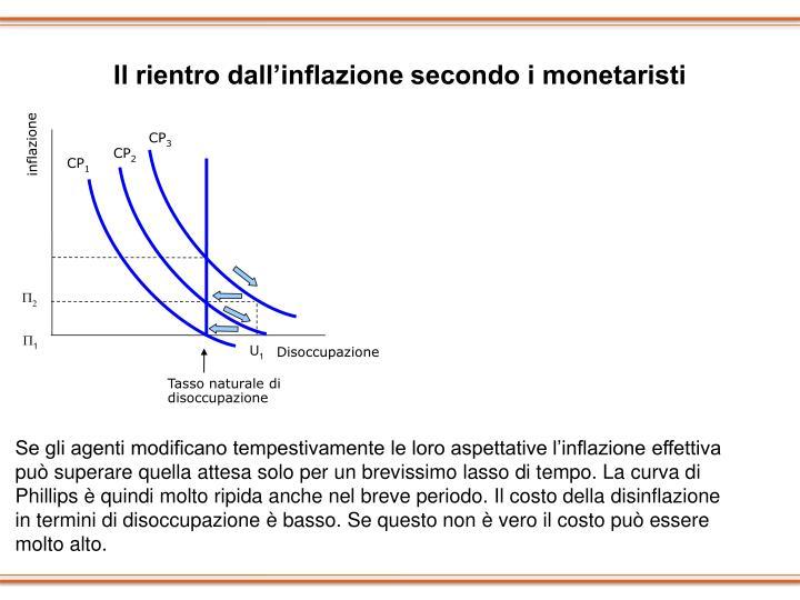 Il rientro dall'inflazione secondo i monetaristi