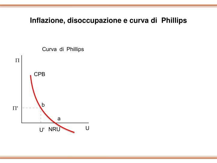 Inflazione, disoccupazione e curva di  Phillips