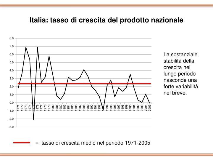 Italia: tasso di crescita del prodotto nazionale