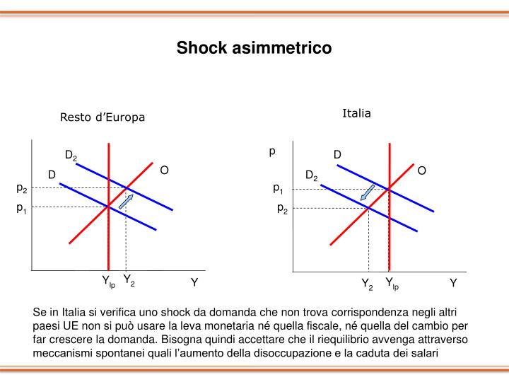 Shock asimmetrico
