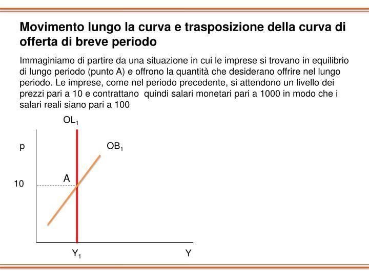 Movimento lungo la curva e trasposizione della curva di offerta di breve periodo