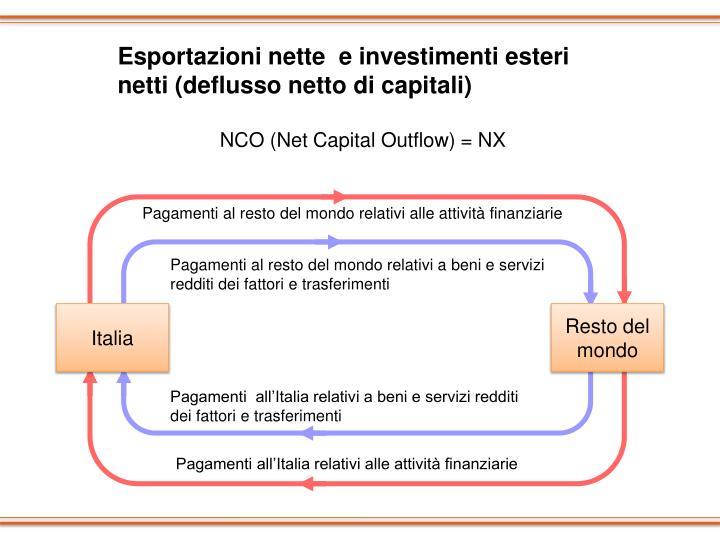Esportazioni nette  e investimenti esteri netti (deflusso netto di capitali)