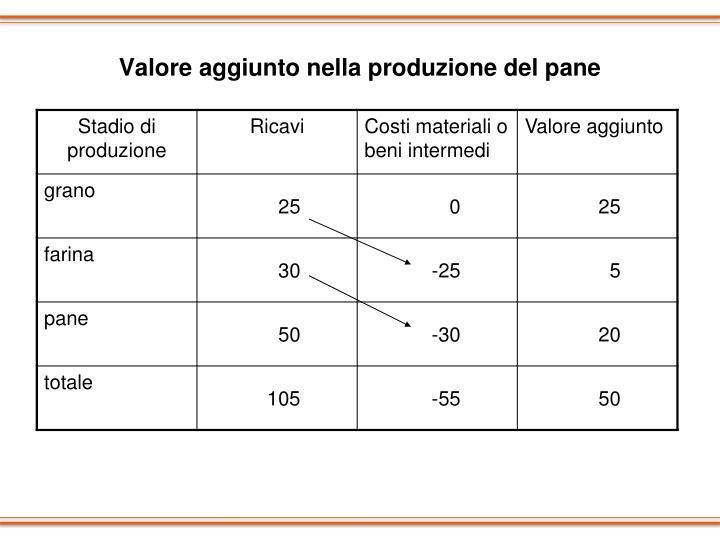 Valore aggiunto nella produzione del pane