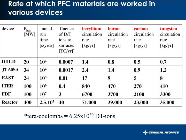 Rate at which PFC materials are worked in various devices