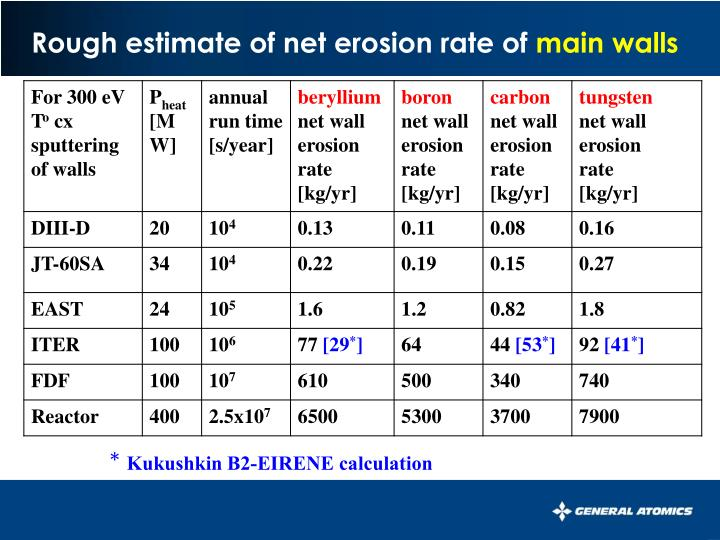 Rough estimate of net erosion rate of