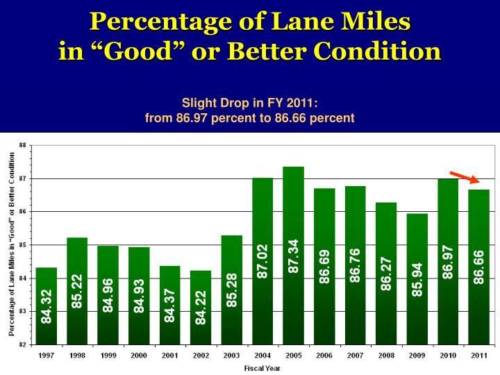 Percentage of Lane Miles