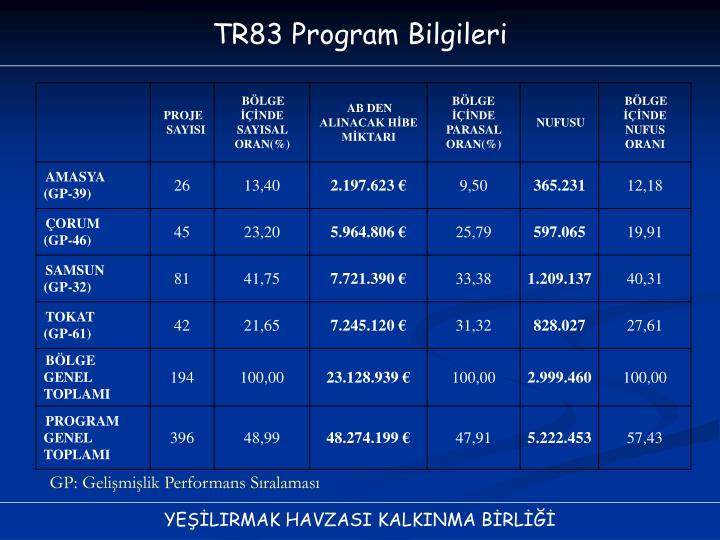 TR83 Program Bilgileri