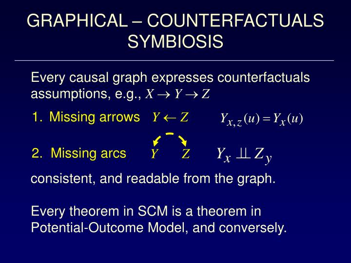 GRAPHICAL – COUNTERFACTUALS SYMBIOSIS