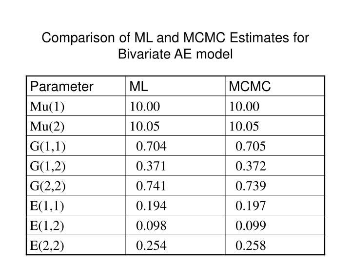 Comparison of ML and MCMC Estimates for Bivariate AE model