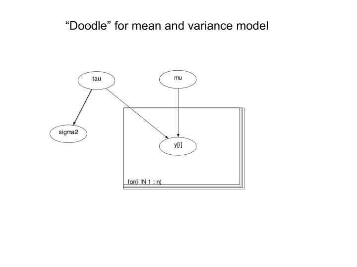 """""""Doodle"""" for mean and variance model"""