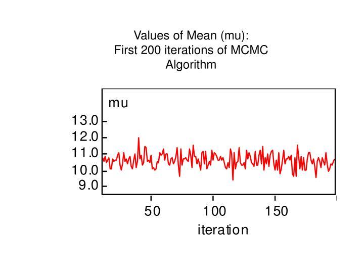Values of Mean (mu):