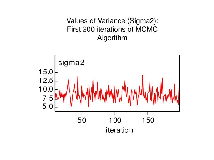 Values of Variance (Sigma2):