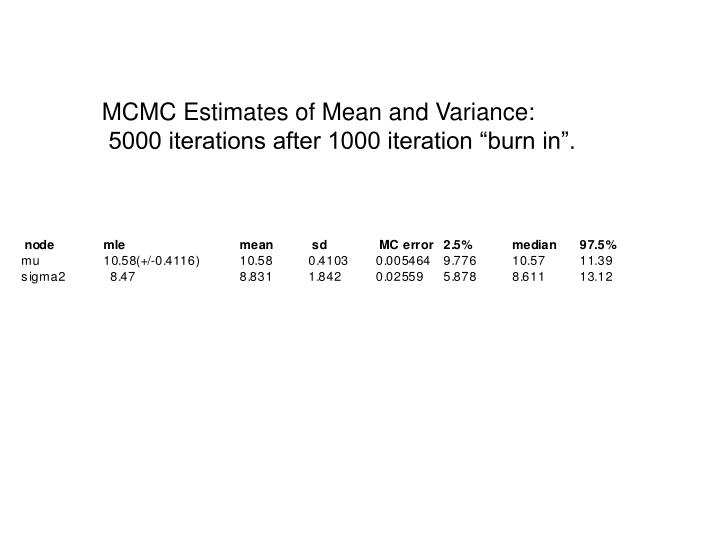 MCMC Estimates of Mean and Variance: