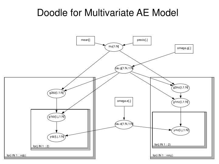 Doodle for Multivariate AE Model