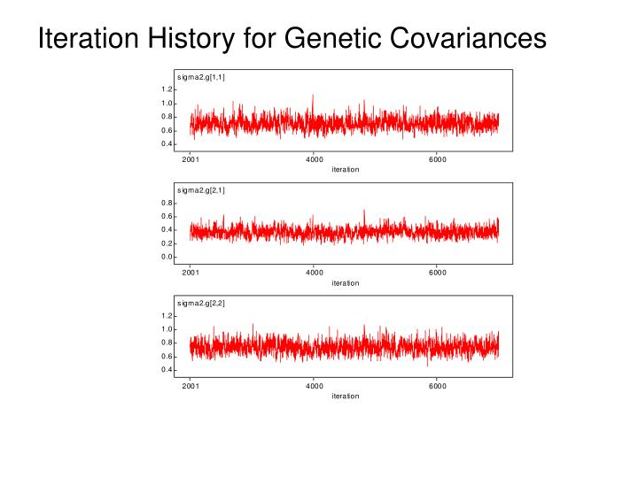 Iteration History for Genetic Covariances