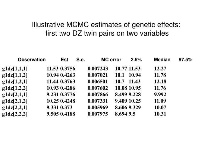 Illustrative MCMC estimates of genetic effects: