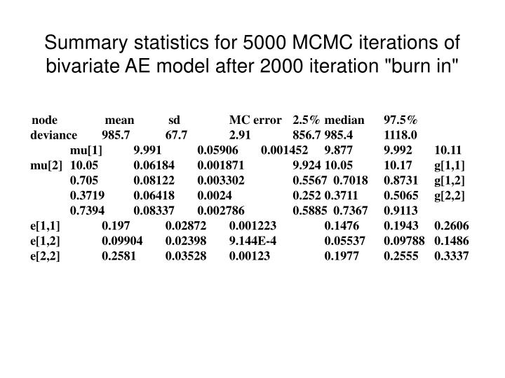"""Summary statistics for 5000 MCMC iterations of bivariate AE model after 2000 iteration """"burn in"""""""