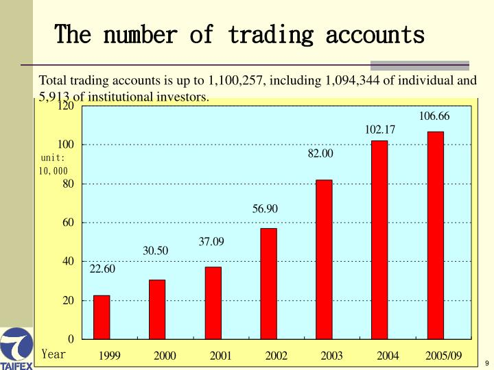 The number of trading accounts