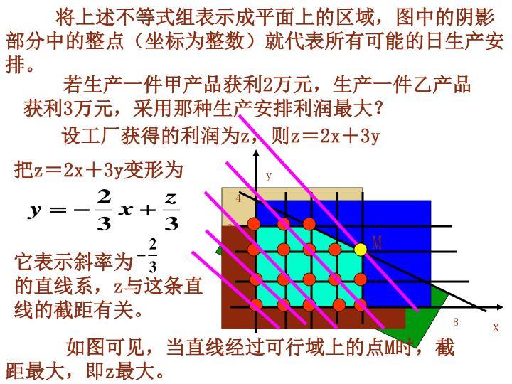 将上述不等式组表示成平面上的区域,图中的阴影部分中的整点(坐标为整数)就代表所有可能的日生产安排。