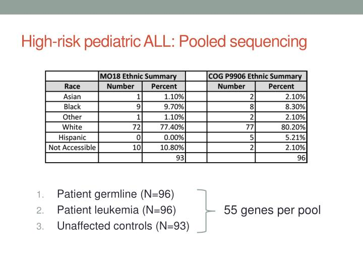 High-risk pediatric ALL: