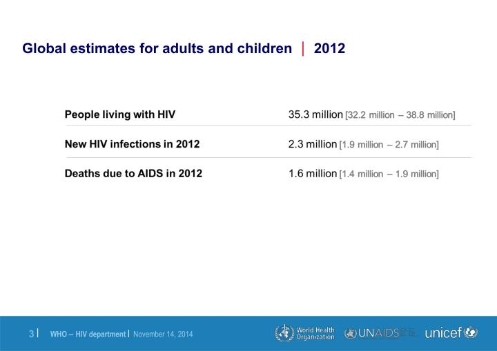 Global estimates for adults and children