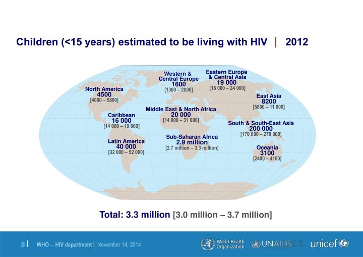 Children (<15 years) estimated to be living with HIV