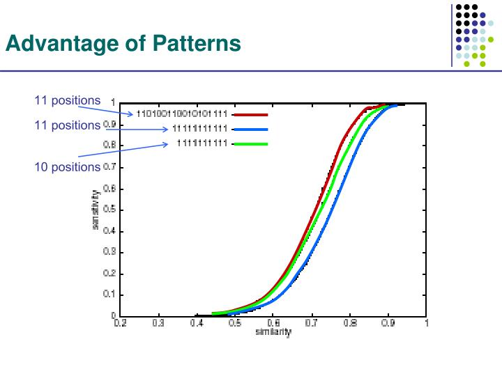 Advantage of Patterns