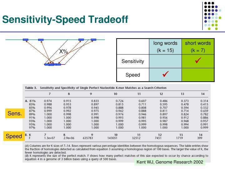 Sensitivity-Speed Tradeoff