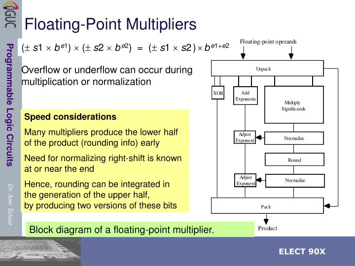 Floating-Point Multipliers