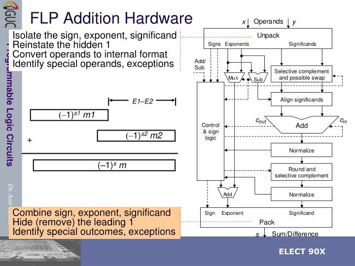 FLP Addition Hardware