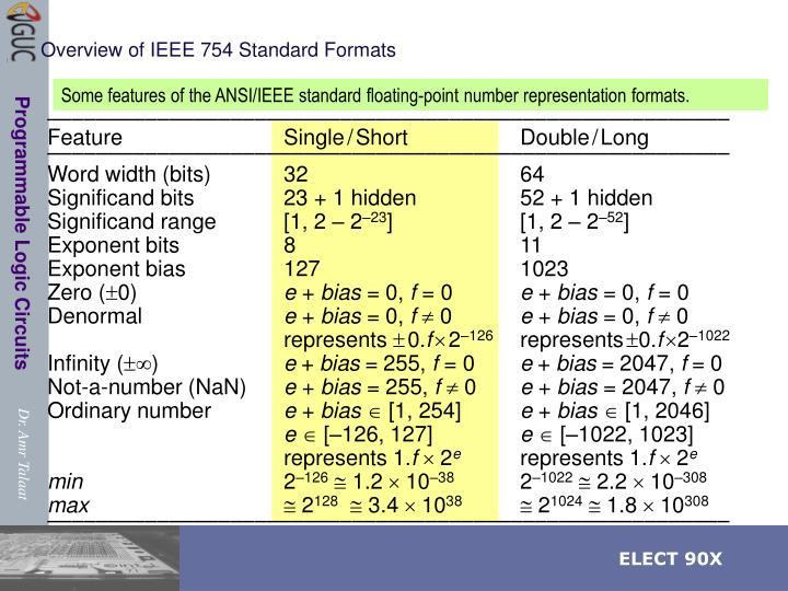 Overview of IEEE 754 Standard Formats