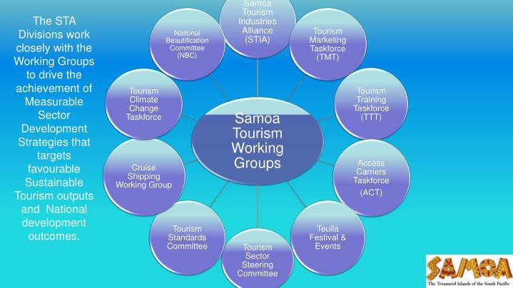 The STA Divisions work closely with the Working Groups to drive the achievement of Measurable Sector Development Strategies that targets favourable  Sustainable Tourism outputs and  National development outcomes.