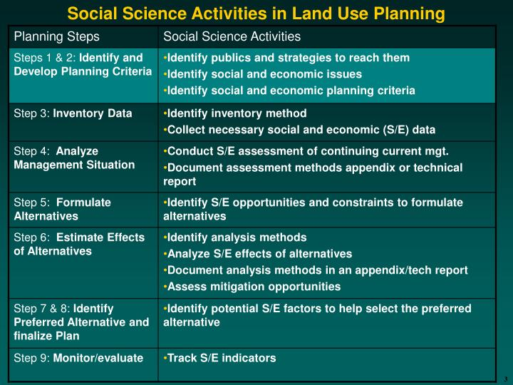 Social science activities in land use planning