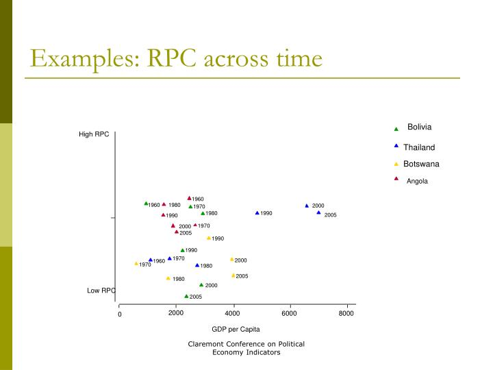 Examples: RPC across time