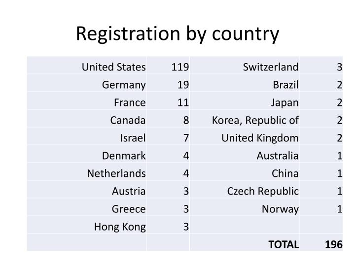 Registration by country