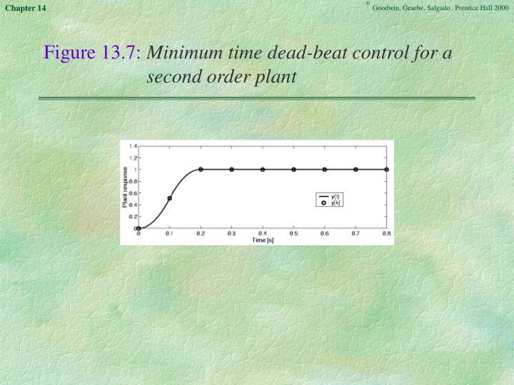 Figure 13.7: