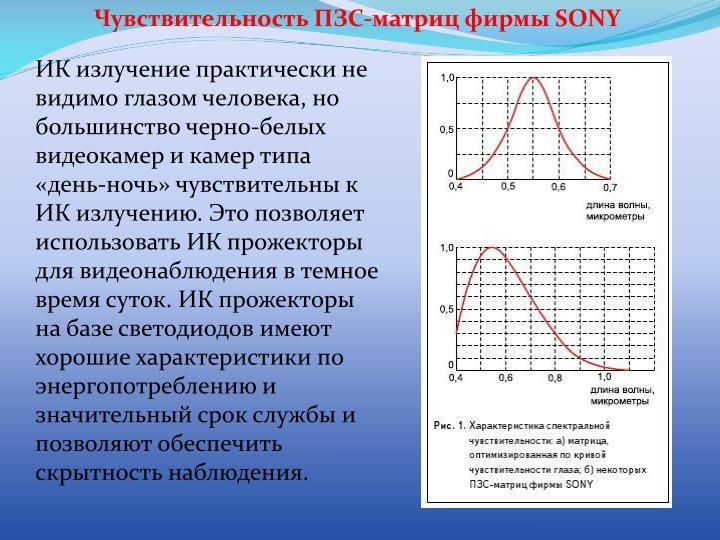 Чувствительность ПЗС-матриц фирмы