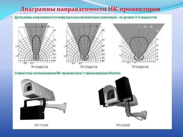 Диаграммы направленности ИК-прожекторов