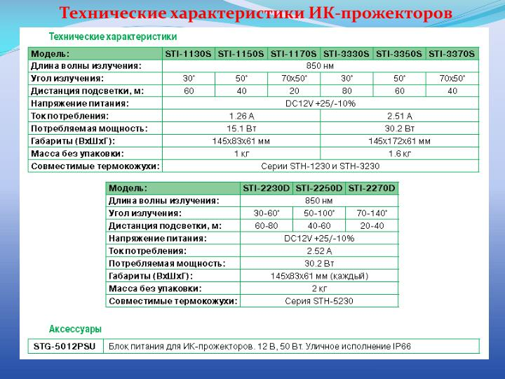 Технические характеристики ИК-прожекторов