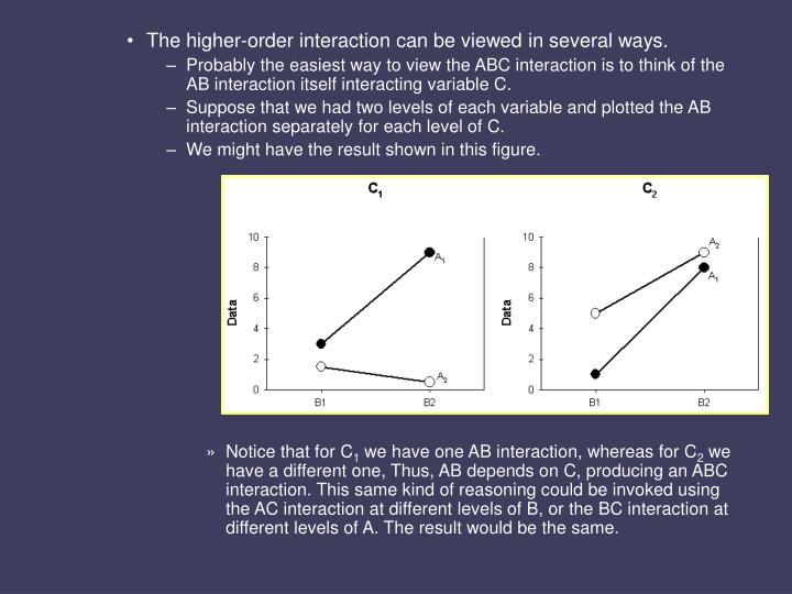 The higher-order interaction can be viewed in several ways.