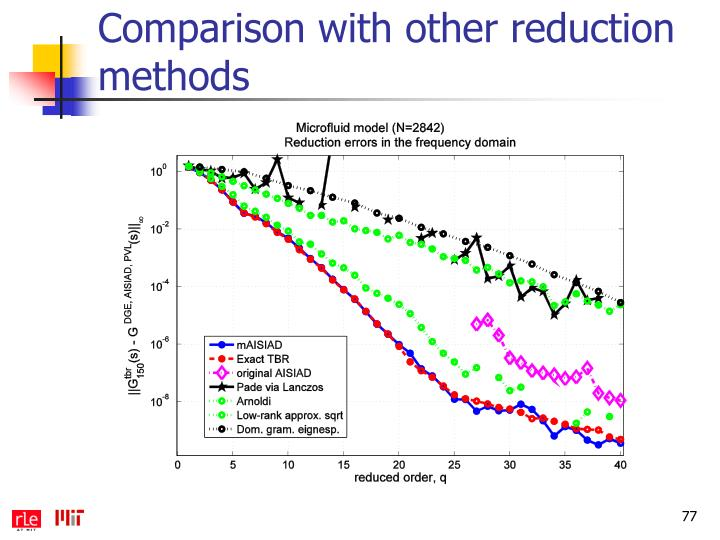 Comparison with other reduction methods