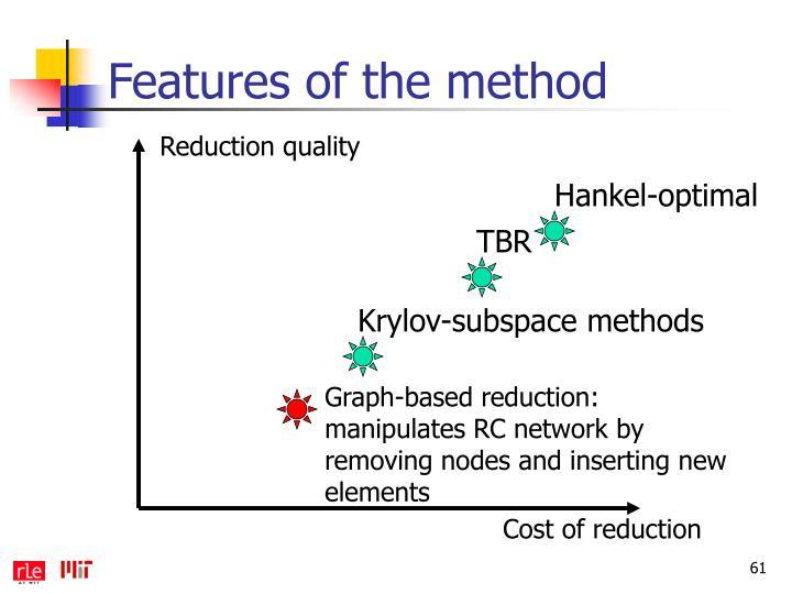 Features of the method