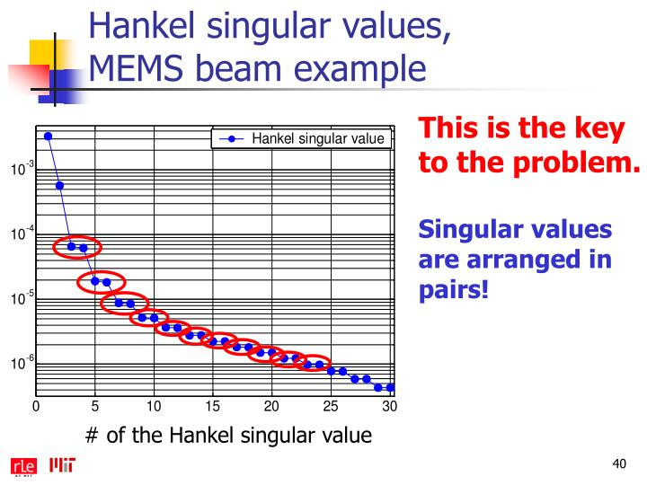 Hankel singular values,