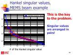 hankel singular values mems beam example