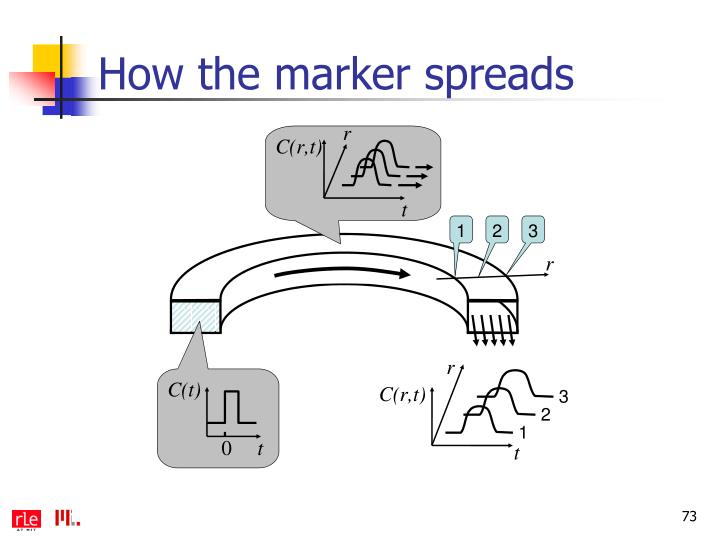 How the marker spreads