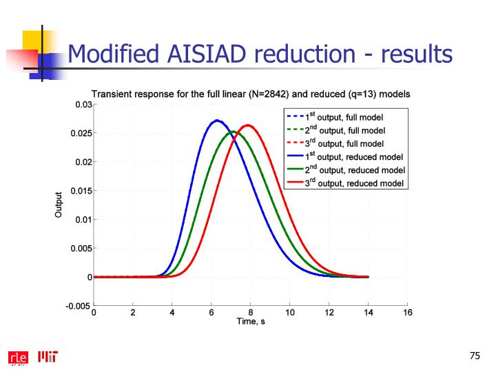 Modified AISIAD reduction - results