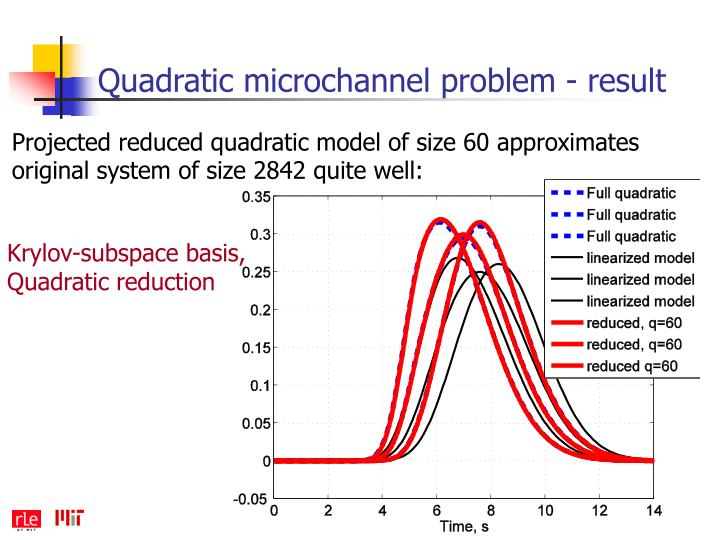 Quadratic microchannel problem - result